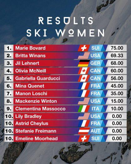 FJWC - Freeride Junior Worldchampionships - Kappl/Tirol